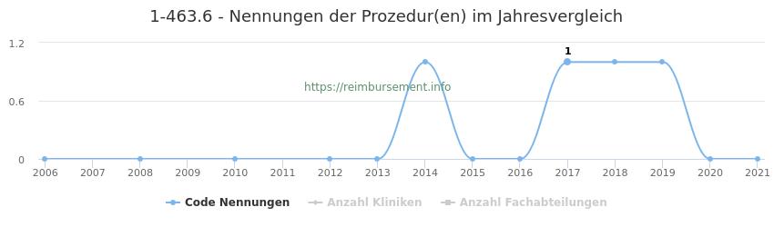 1-463.6 Nennungen der Prozeduren und Anzahl der einsetzenden Kliniken, Fachabteilungen pro Jahr