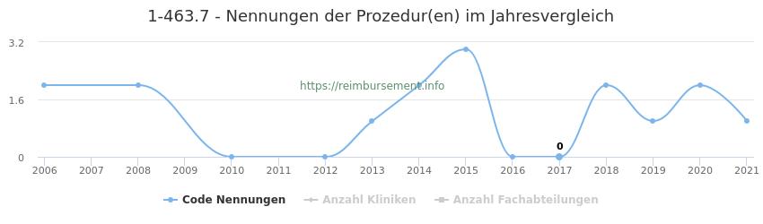 1-463.7 Nennungen der Prozeduren und Anzahl der einsetzenden Kliniken, Fachabteilungen pro Jahr