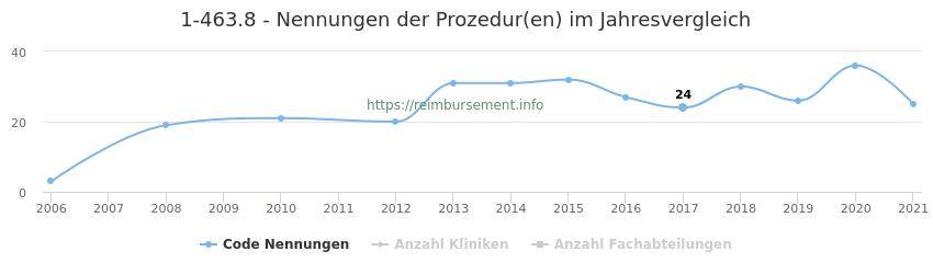 1-463.8 Nennungen der Prozeduren und Anzahl der einsetzenden Kliniken, Fachabteilungen pro Jahr