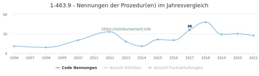 1-463.9 Nennungen der Prozeduren und Anzahl der einsetzenden Kliniken, Fachabteilungen pro Jahr