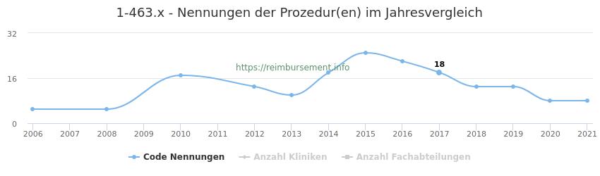 1-463.x Nennungen der Prozeduren und Anzahl der einsetzenden Kliniken, Fachabteilungen pro Jahr