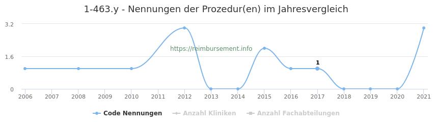 1-463.y Nennungen der Prozeduren und Anzahl der einsetzenden Kliniken, Fachabteilungen pro Jahr