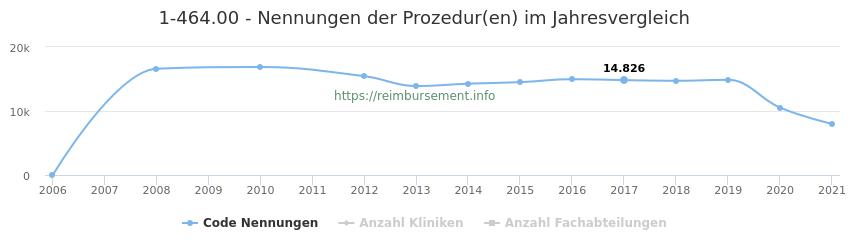 1-464.00 Nennungen der Prozeduren und Anzahl der einsetzenden Kliniken, Fachabteilungen pro Jahr