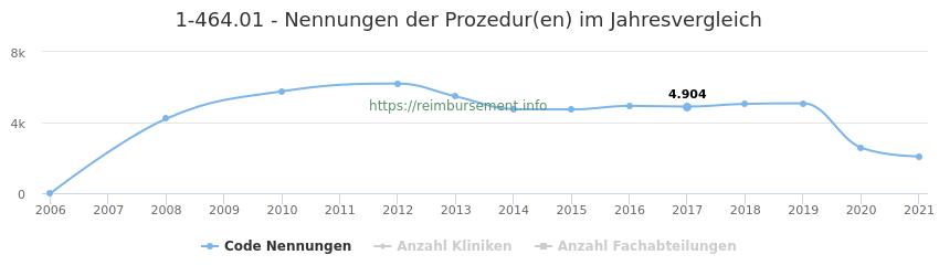1-464.01 Nennungen der Prozeduren und Anzahl der einsetzenden Kliniken, Fachabteilungen pro Jahr