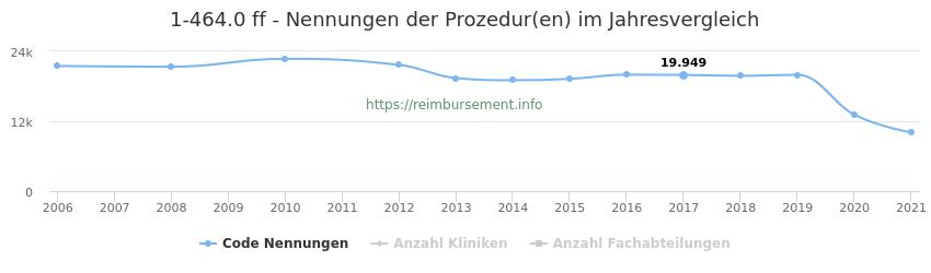 1-464.0 Nennungen der Prozeduren und Anzahl der einsetzenden Kliniken, Fachabteilungen pro Jahr