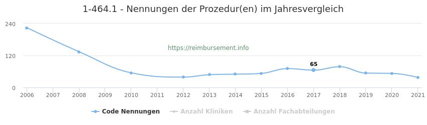 1-464.1 Nennungen der Prozeduren und Anzahl der einsetzenden Kliniken, Fachabteilungen pro Jahr