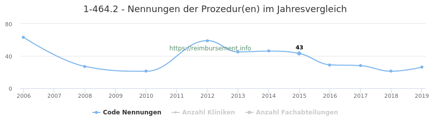 1-464.2 Nennungen der Prozeduren und Anzahl der einsetzenden Kliniken, Fachabteilungen pro Jahr