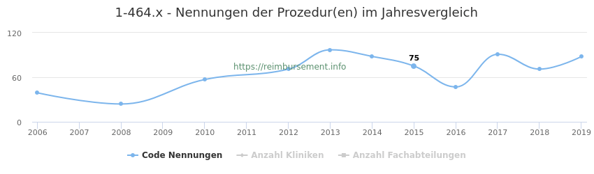 1-464.x Nennungen der Prozeduren und Anzahl der einsetzenden Kliniken, Fachabteilungen pro Jahr