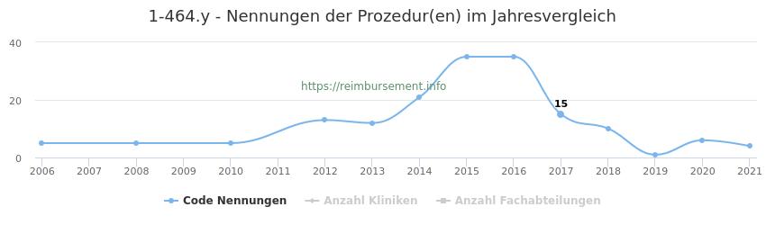 1-464.y Nennungen der Prozeduren und Anzahl der einsetzenden Kliniken, Fachabteilungen pro Jahr