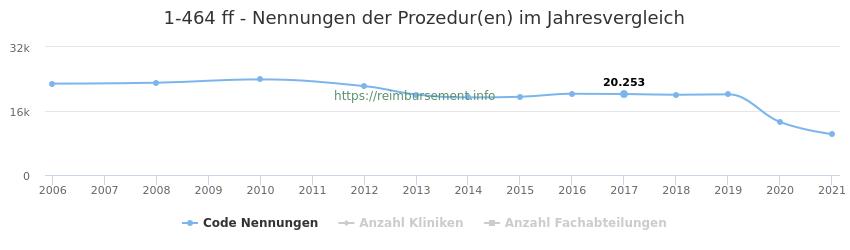 1-464 Nennungen der Prozeduren und Anzahl der einsetzenden Kliniken, Fachabteilungen pro Jahr