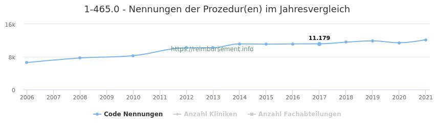 1-465.0 Nennungen der Prozeduren und Anzahl der einsetzenden Kliniken, Fachabteilungen pro Jahr
