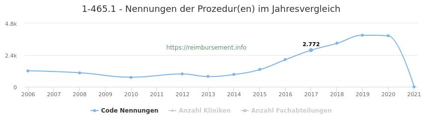 1-465.1 Nennungen der Prozeduren und Anzahl der einsetzenden Kliniken, Fachabteilungen pro Jahr