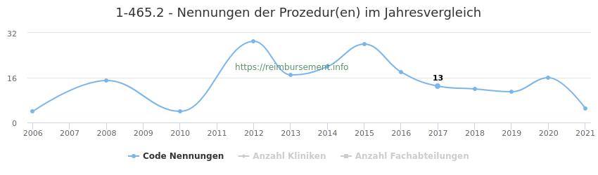 1-465.2 Nennungen der Prozeduren und Anzahl der einsetzenden Kliniken, Fachabteilungen pro Jahr