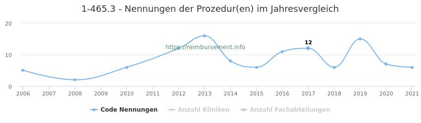 1-465.3 Nennungen der Prozeduren und Anzahl der einsetzenden Kliniken, Fachabteilungen pro Jahr