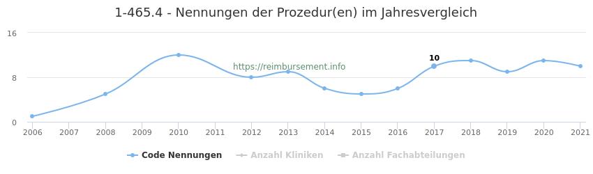 1-465.4 Nennungen der Prozeduren und Anzahl der einsetzenden Kliniken, Fachabteilungen pro Jahr