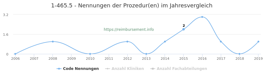 1-465.5 Nennungen der Prozeduren und Anzahl der einsetzenden Kliniken, Fachabteilungen pro Jahr