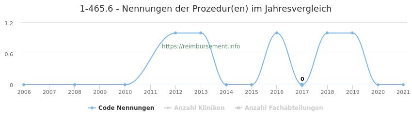 1-465.6 Nennungen der Prozeduren und Anzahl der einsetzenden Kliniken, Fachabteilungen pro Jahr