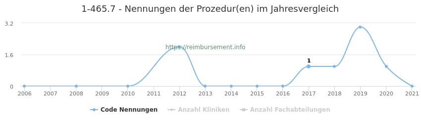 1-465.7 Nennungen der Prozeduren und Anzahl der einsetzenden Kliniken, Fachabteilungen pro Jahr