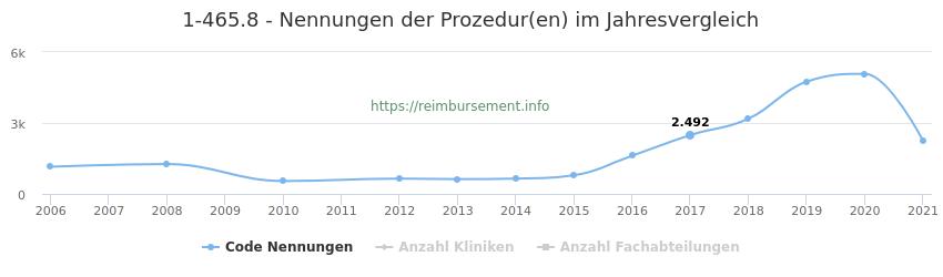1-465.8 Nennungen der Prozeduren und Anzahl der einsetzenden Kliniken, Fachabteilungen pro Jahr