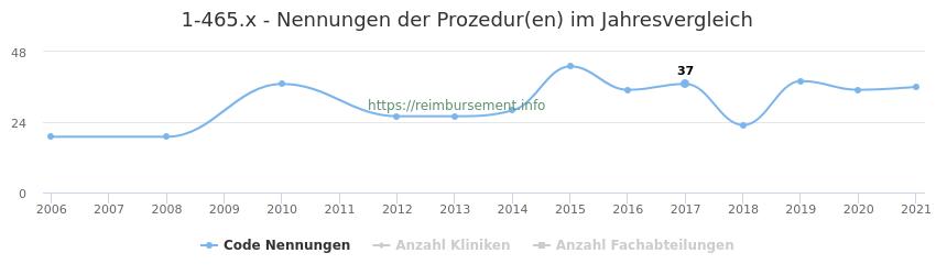 1-465.x Nennungen der Prozeduren und Anzahl der einsetzenden Kliniken, Fachabteilungen pro Jahr