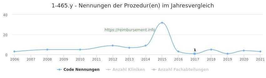 1-465.y Nennungen der Prozeduren und Anzahl der einsetzenden Kliniken, Fachabteilungen pro Jahr