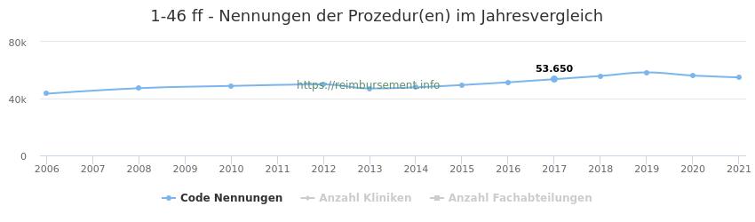 1-46 Nennungen der Prozeduren und Anzahl der einsetzenden Kliniken, Fachabteilungen pro Jahr