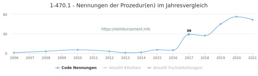 1-470.1 Nennungen der Prozeduren und Anzahl der einsetzenden Kliniken, Fachabteilungen pro Jahr