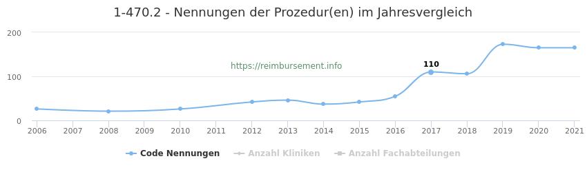 1-470.2 Nennungen der Prozeduren und Anzahl der einsetzenden Kliniken, Fachabteilungen pro Jahr
