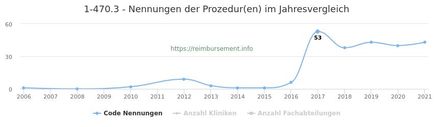 1-470.3 Nennungen der Prozeduren und Anzahl der einsetzenden Kliniken, Fachabteilungen pro Jahr