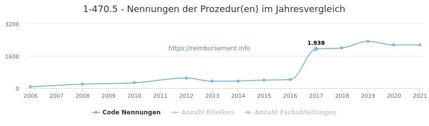 1-470.5 Nennungen der Prozeduren und Anzahl der einsetzenden Kliniken, Fachabteilungen pro Jahr