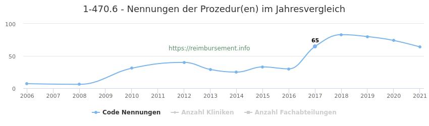 1-470.6 Nennungen der Prozeduren und Anzahl der einsetzenden Kliniken, Fachabteilungen pro Jahr
