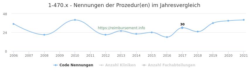 1-470.x Nennungen der Prozeduren und Anzahl der einsetzenden Kliniken, Fachabteilungen pro Jahr