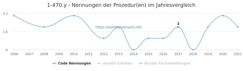 1-470.y Nennungen der Prozeduren und Anzahl der einsetzenden Kliniken, Fachabteilungen pro Jahr