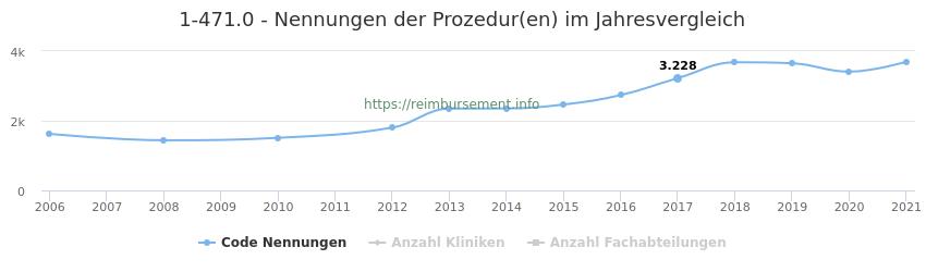 1-471.0 Nennungen der Prozeduren und Anzahl der einsetzenden Kliniken, Fachabteilungen pro Jahr