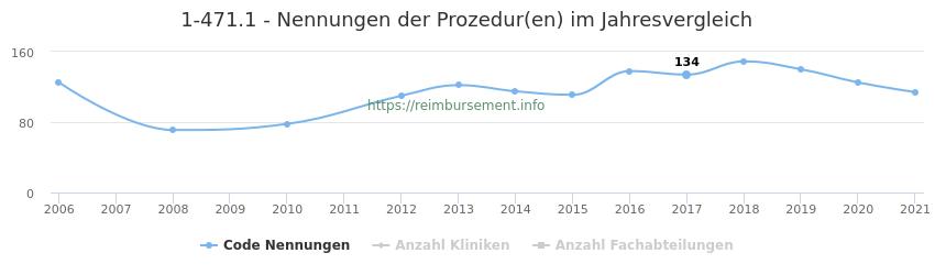 1-471.1 Nennungen der Prozeduren und Anzahl der einsetzenden Kliniken, Fachabteilungen pro Jahr