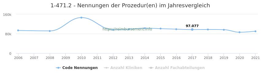 1-471.2 Nennungen der Prozeduren und Anzahl der einsetzenden Kliniken, Fachabteilungen pro Jahr