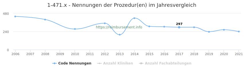 1-471.x Nennungen der Prozeduren und Anzahl der einsetzenden Kliniken, Fachabteilungen pro Jahr