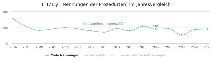 1-471.y Nennungen der Prozeduren und Anzahl der einsetzenden Kliniken, Fachabteilungen pro Jahr