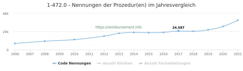 1-472.0 Nennungen der Prozeduren und Anzahl der einsetzenden Kliniken, Fachabteilungen pro Jahr