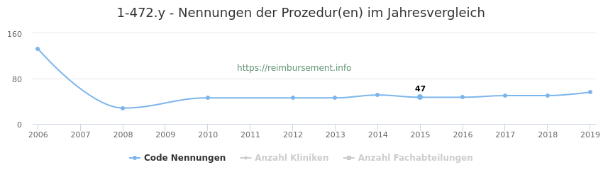 1-472.y Nennungen der Prozeduren und Anzahl der einsetzenden Kliniken, Fachabteilungen pro Jahr