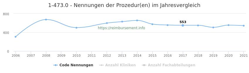 1-473.0 Nennungen der Prozeduren und Anzahl der einsetzenden Kliniken, Fachabteilungen pro Jahr