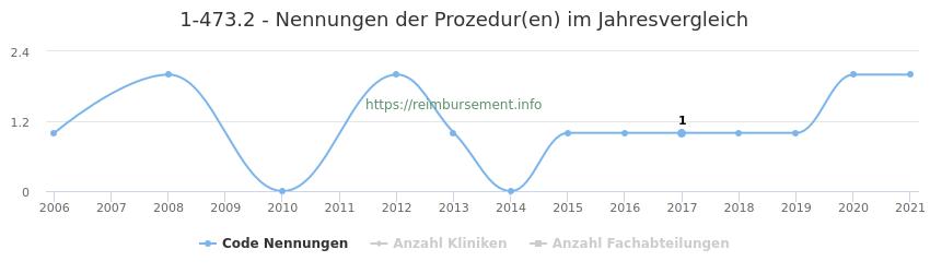 1-473.2 Nennungen der Prozeduren und Anzahl der einsetzenden Kliniken, Fachabteilungen pro Jahr