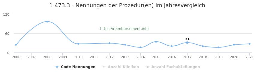 1-473.3 Nennungen der Prozeduren und Anzahl der einsetzenden Kliniken, Fachabteilungen pro Jahr