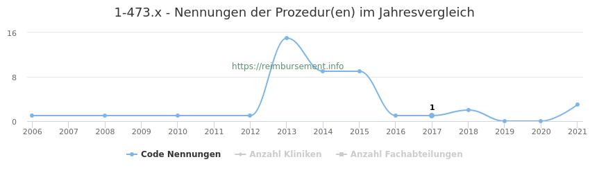 1-473.x Nennungen der Prozeduren und Anzahl der einsetzenden Kliniken, Fachabteilungen pro Jahr