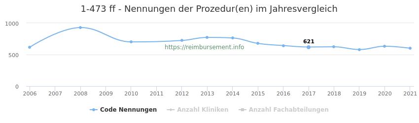1-473 Nennungen der Prozeduren und Anzahl der einsetzenden Kliniken, Fachabteilungen pro Jahr