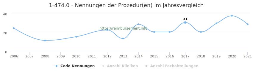 1-474.0 Nennungen der Prozeduren und Anzahl der einsetzenden Kliniken, Fachabteilungen pro Jahr