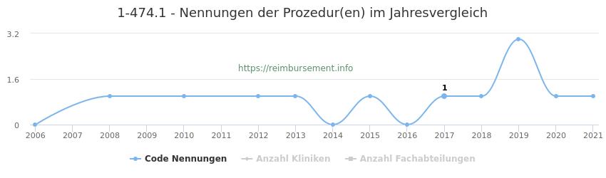 1-474.1 Nennungen der Prozeduren und Anzahl der einsetzenden Kliniken, Fachabteilungen pro Jahr