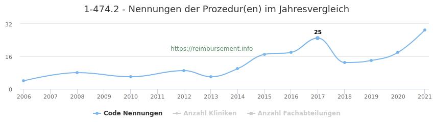 1-474.2 Nennungen der Prozeduren und Anzahl der einsetzenden Kliniken, Fachabteilungen pro Jahr