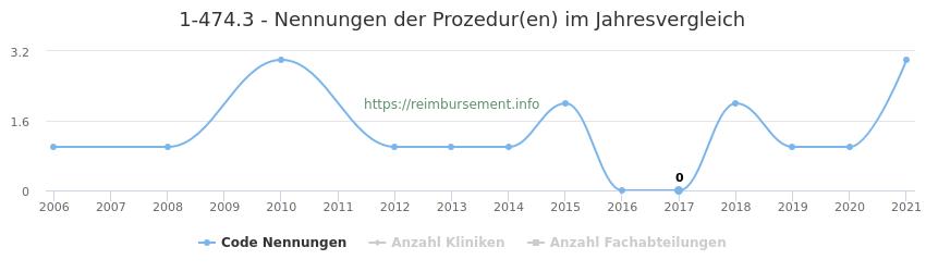 1-474.3 Nennungen der Prozeduren und Anzahl der einsetzenden Kliniken, Fachabteilungen pro Jahr
