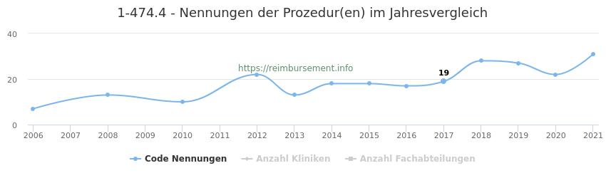 1-474.4 Nennungen der Prozeduren und Anzahl der einsetzenden Kliniken, Fachabteilungen pro Jahr